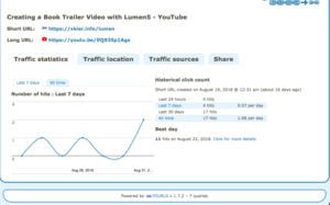 YOURLS traffic statistics